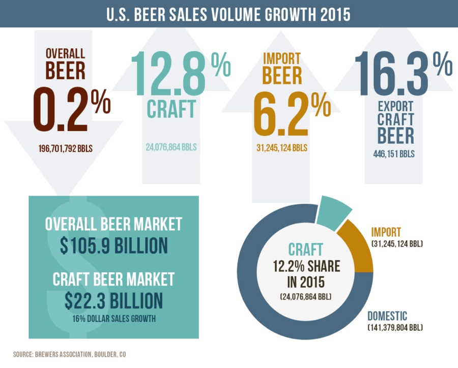 market sizing craft beer in These 11 brewers make over 90% of all we're told that craft beer's share of the market rose 176% should size itself out of the brewers association's.