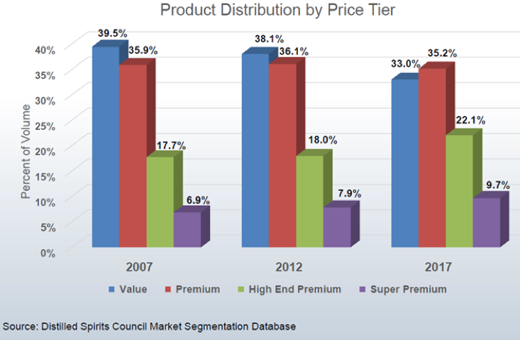 Production Distribution by Tier