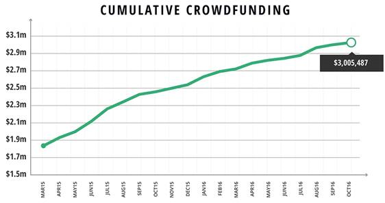 artcraft-cumulative-crowdfunding.png