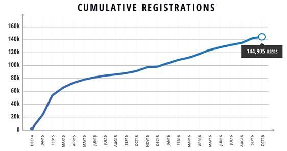 artcraft-cumulative-registrations.png