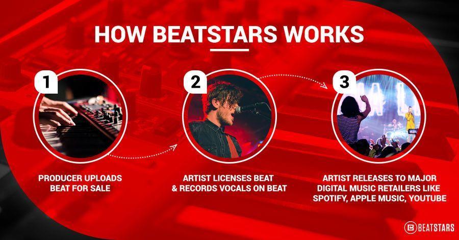 howbeatstarsworks.jpg